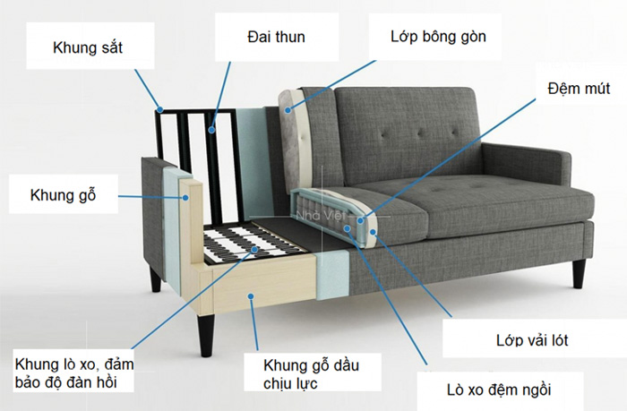 Vật liệu làm ghế sofa